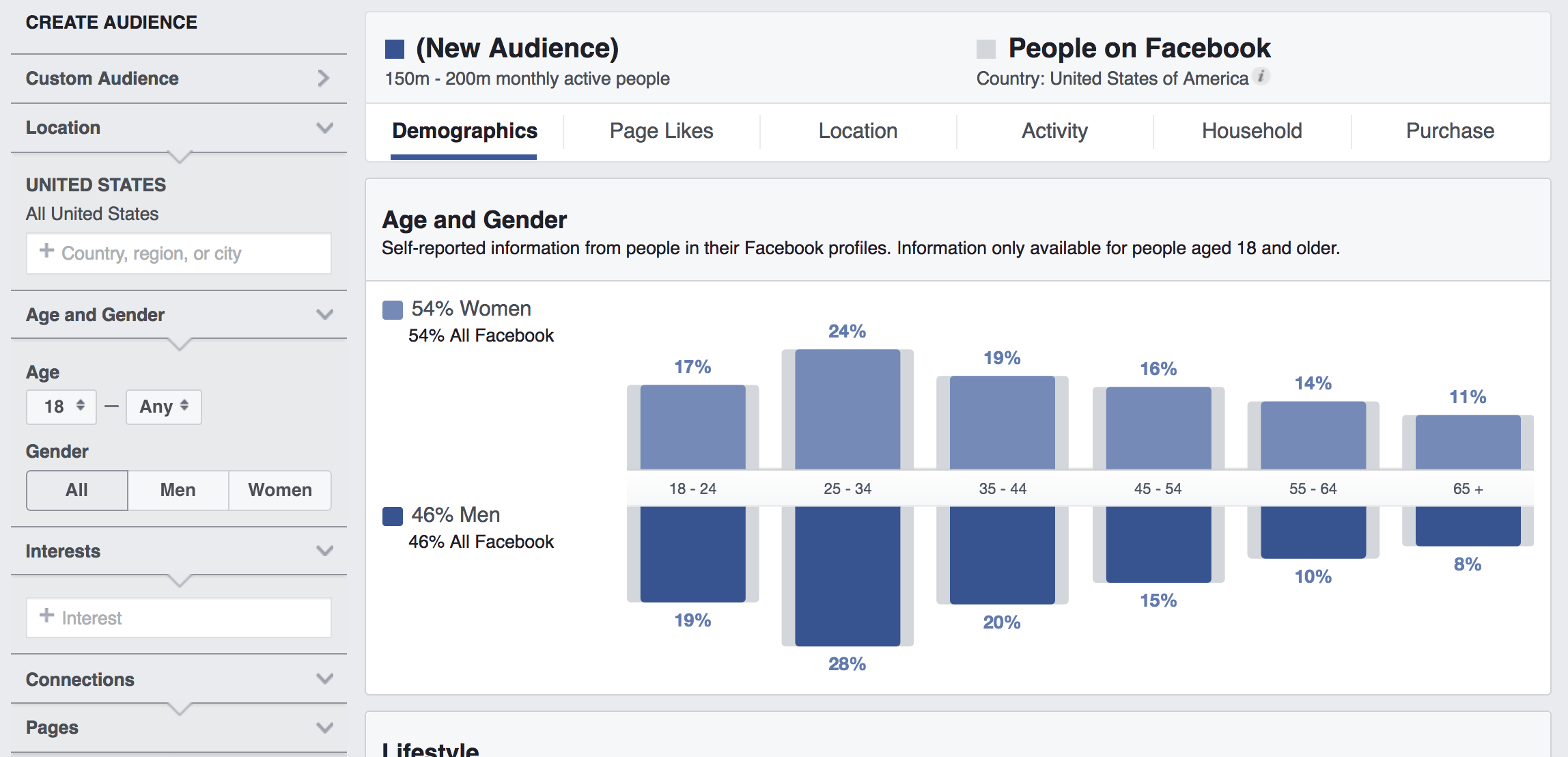 """Depicted here is what would be shown if you visit Facebook.com/ads/audience-insights to access the Insights tool. Select """"Everyone on Facebook"""" from the initial options; this ensures you can research Facebook audiences from scratch. Right away, you see data that represents all Facebook users; at the top, Facebook explains that the data you see represents all 150 to 200 million monthly active Facebook users in the United States."""