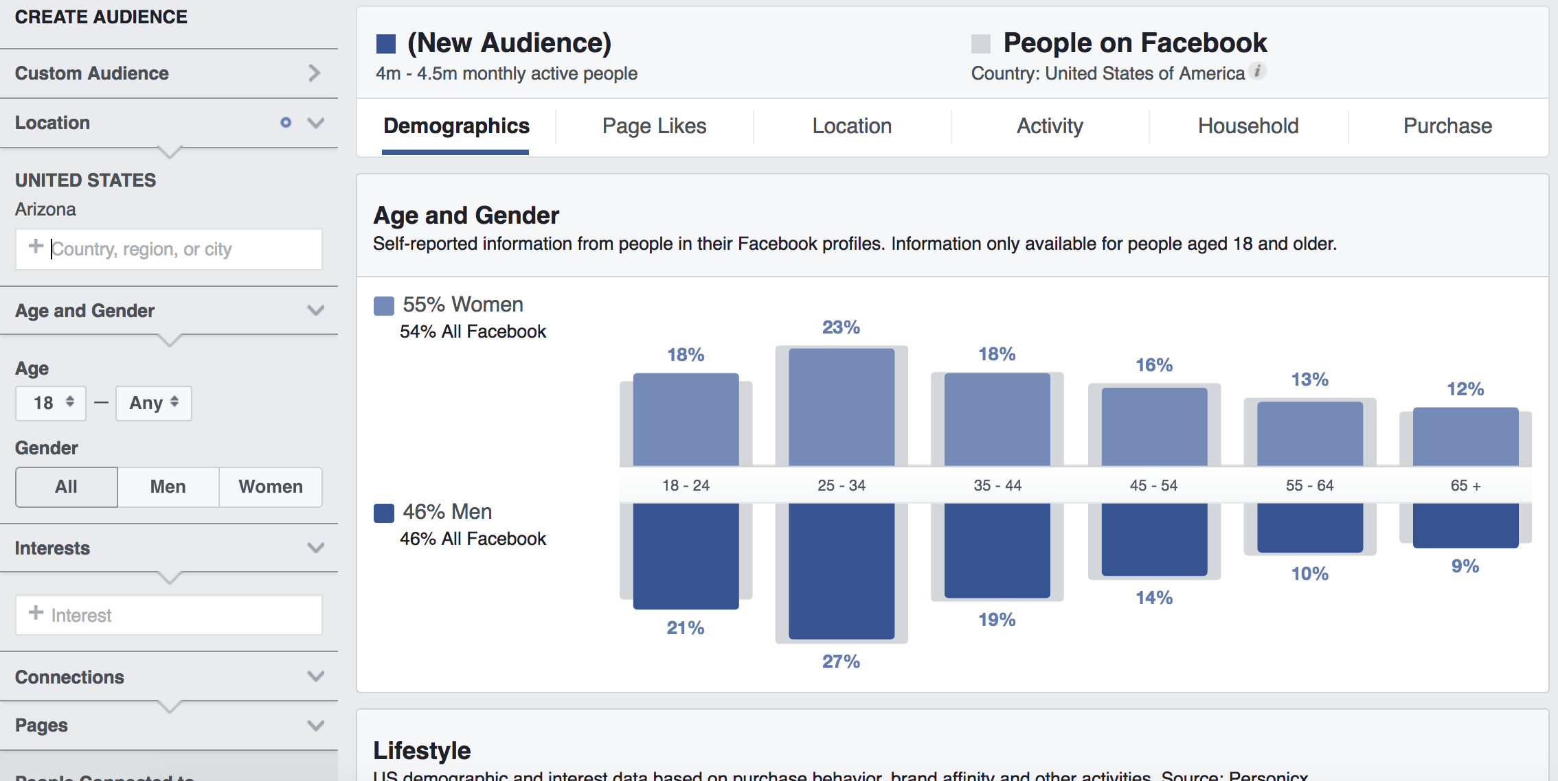 """This screenshot from Facebook Insights depicts what you would be shown if you follow the steps above then make your potential audience more specific by narrowing it down. Instead of looking at everyone in the country, select a state. Type a state into the """"Location"""" box in the left-hand menu; here, we've selected Arizona. Immediately, we see that the data changes a bit: Now, the Insights tool tells us that the data we're examining represents the 4 to 4.5 million monthly active Facebook users. You'll also notice that the demographic data has shifted; the blue bars represent data for Arizona users, but the gray bars behind the blue ones represent the same United States Facebook users you started with, so you can compare your new audience to the """"typical"""" Facebook user."""