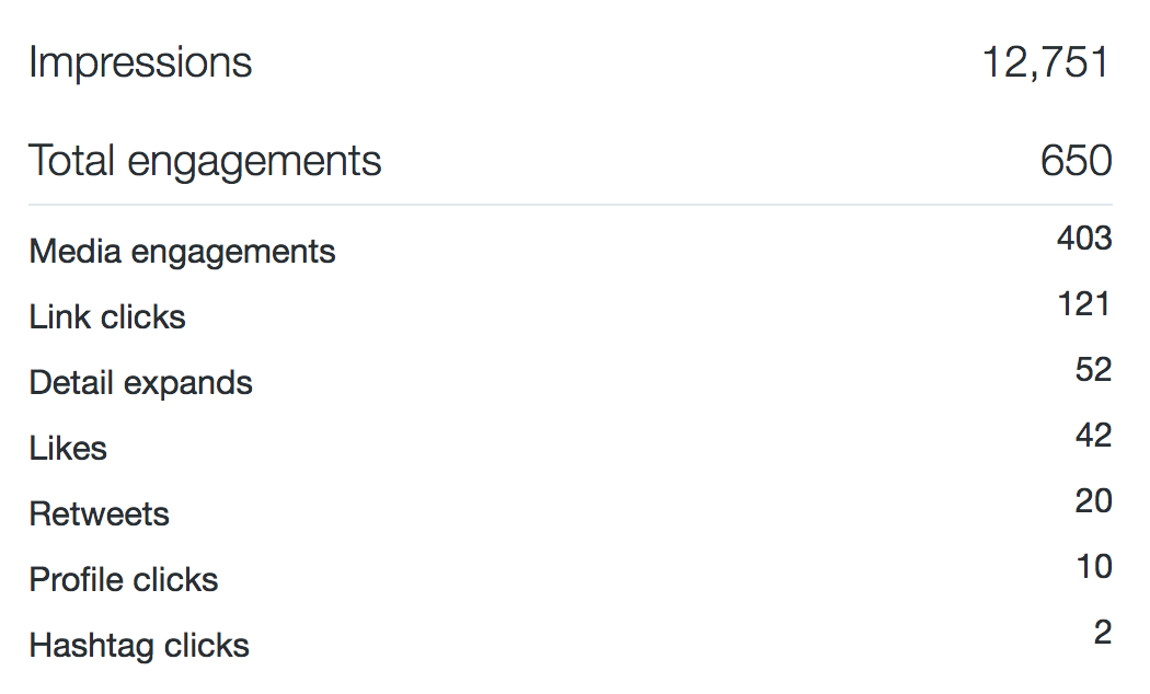 Impressions = 12,751. Total engagements = 650. Media engagements = 403, Link clicks = 121, Detail Expands = 52, Likes = 42, Retweets = 20, Profile clicks = 10, Hashtag clicks = 2.