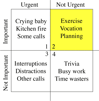 "Time management matrix as described in Merrill and Covey 1994 book ""First Things First,"" showing ""quadrant two"" items that are important but not urgent and so require greater attention for effective time management"